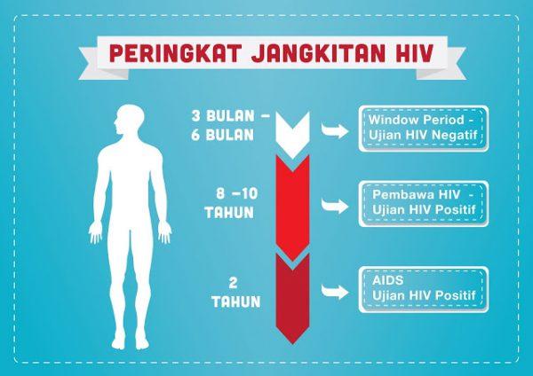 Apa Itu Penyakit Hiv Aids Dan Bagaimana Cara Penanganannya
